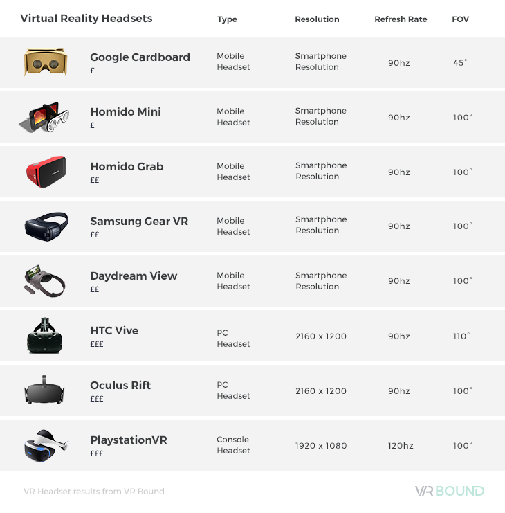 Vr Headset Comparison >> Best Vr Headset Which Vr To Buy Blog Pebble Studios